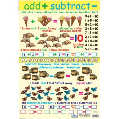 Add And Subtract Poster