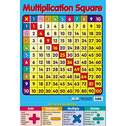 Multiplication Squares Poster