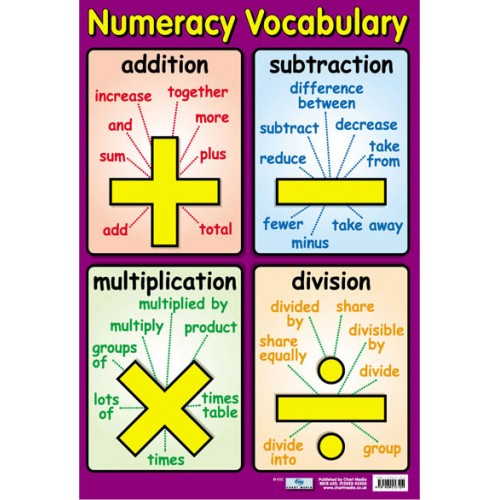 Numeracy Vocabulary Poster