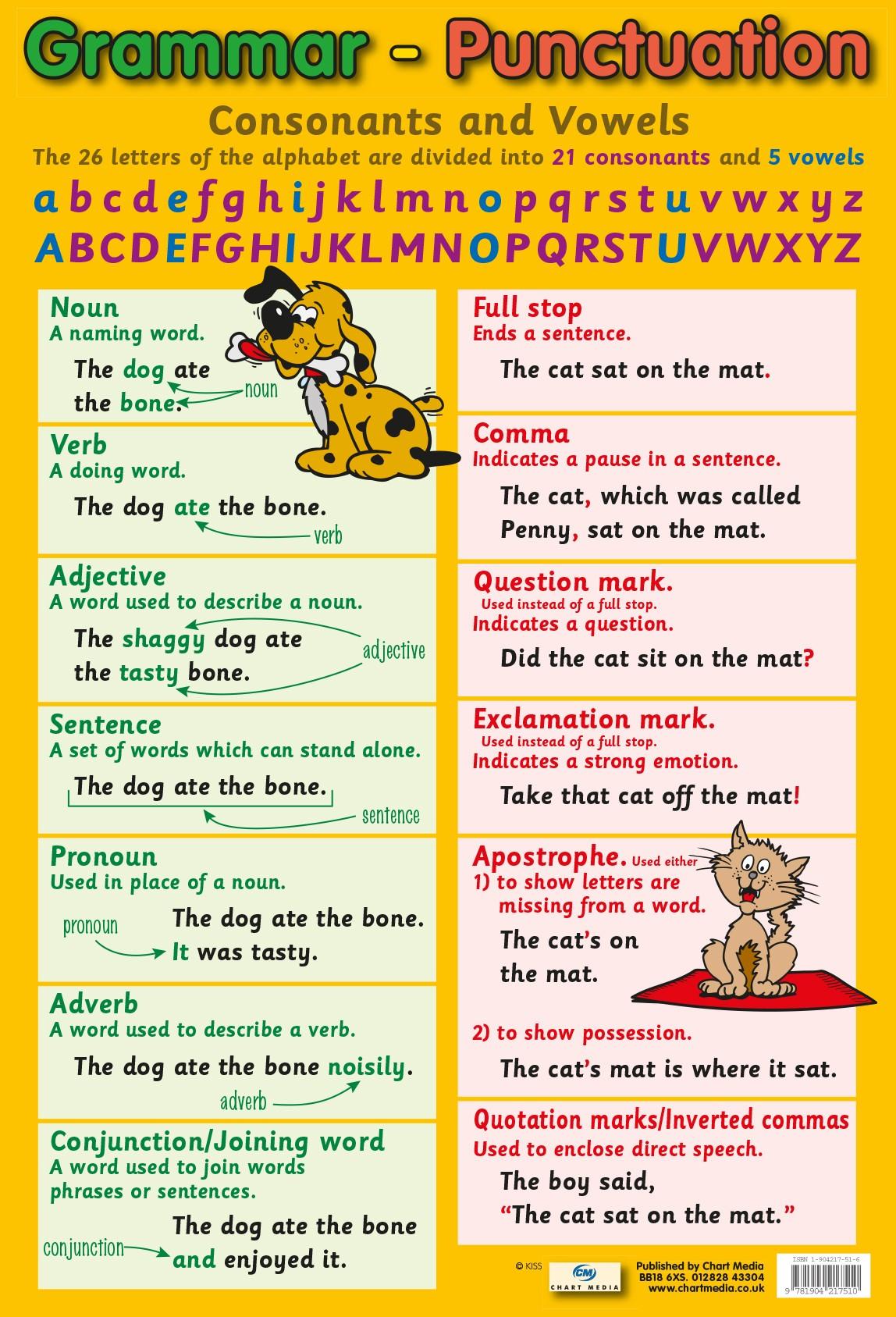 Grammar & Punctuation Poster