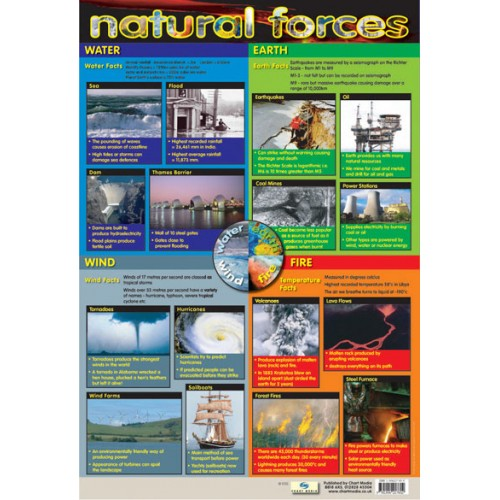 Natural Forces Poster