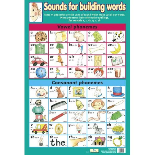 Sounds For Building Words Poster