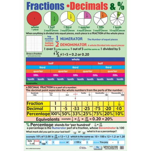 Fractions And Decimals And Percentages Poster