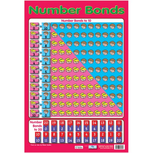 Number Bonds Poster