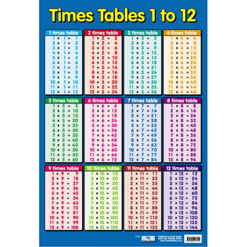 Times Tables 1 to 12 Blue Poster