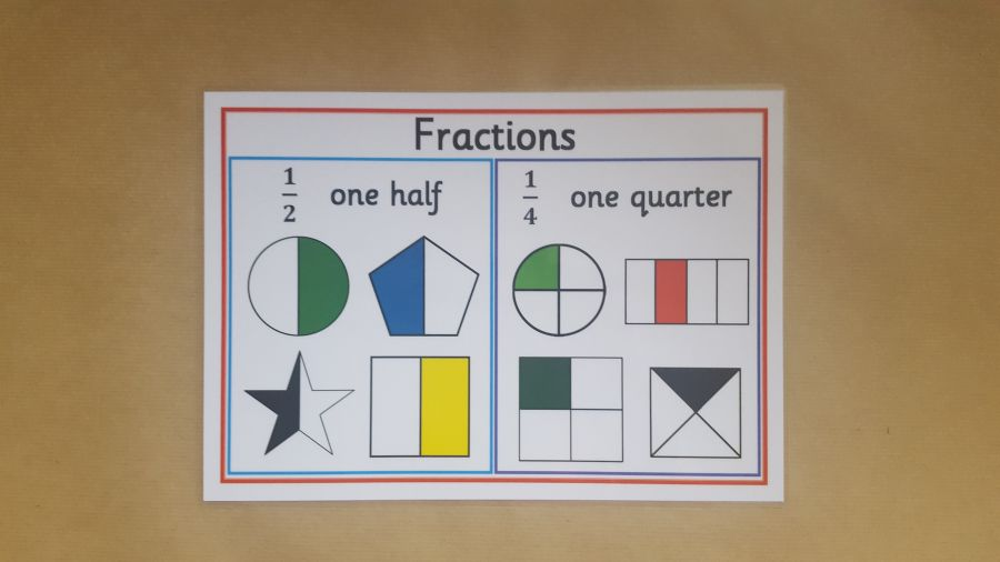 Fractions Poster - Half and Quarters