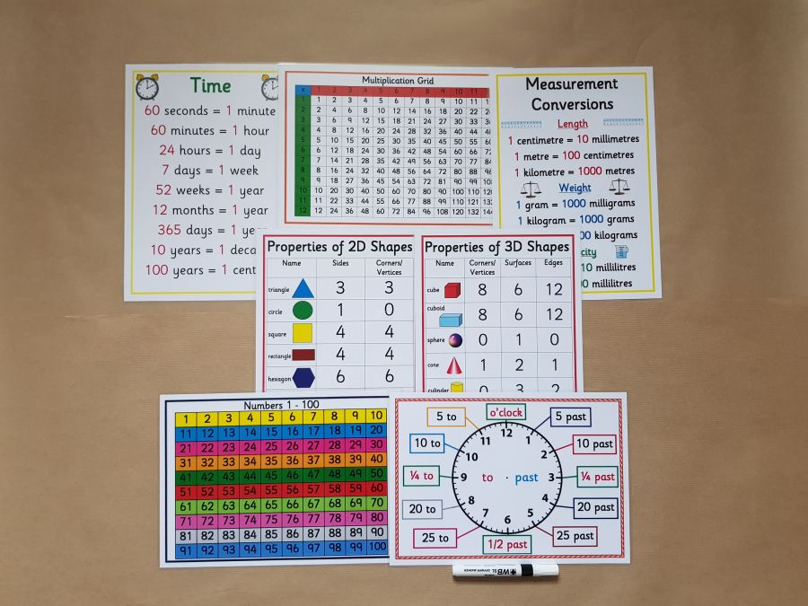 Numeracy Poster Bundle