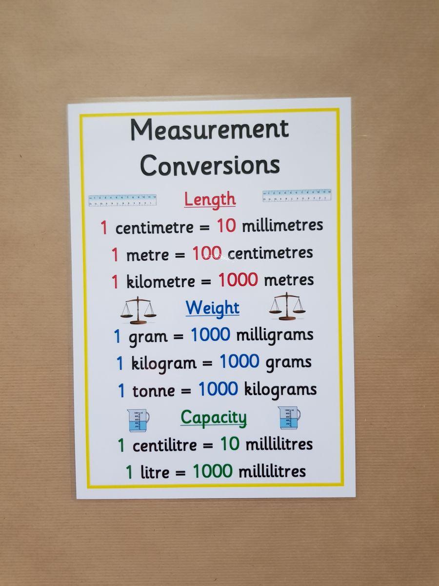 Measurement Conversions Poster