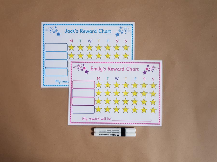 2 X Reward Charts